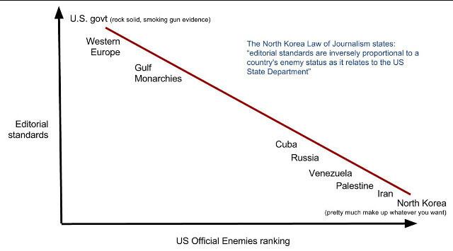 Ley 'Corea del Norte' del periodismo.